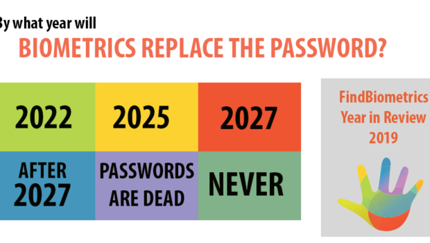 Year in Review: When Do We Think Biometrics Will Replace the Password?